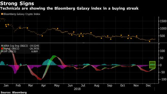 Crypto Technicals Flashing 'Buy' as Digital Diehards Begin Anew