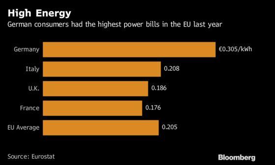 Germany's Coal Habit Proves Hard to Kick