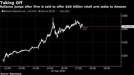Ambani's Reliance to Offer $20 Billion Stake in Retail Arm to Amazon
