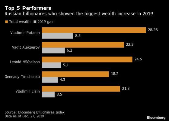 Russia's Richest Man Gains $8.5 Billion Leading Wealth Rebound