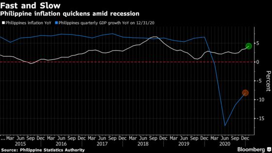 Philippines Keeps Rate Steady With Inflation Concerns Rising