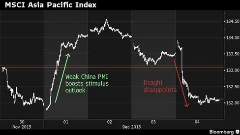 Asian stocks this week