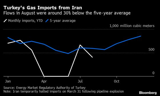 How Iran-Turkey Trade Has Been Upended by Trump and Covid-19