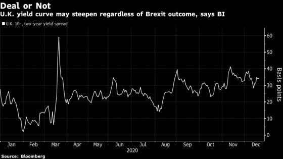 This U.K. Bond Trend Is Seen Powering Ahead, Brexit Deal or Not
