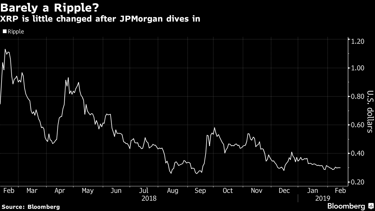 JPMorgan's Crypto Coin Puts Ripple's Relevance in Question