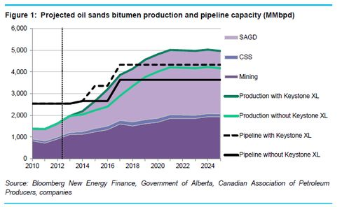 Without Keystone XL, tar sands production will grow much more slowly