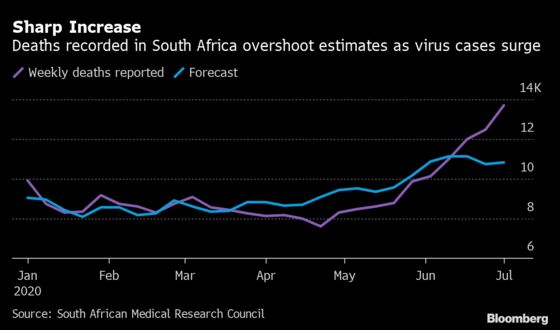 South Africa Data May Underreport Virus Deaths, Experts Say