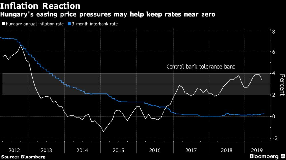 Hungary Seeks Price Clarity as Rates on Hold: Decision Day Guide