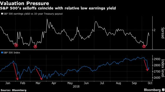 When Bonds Attack: Stock Valuations in a Rising Rate Environment