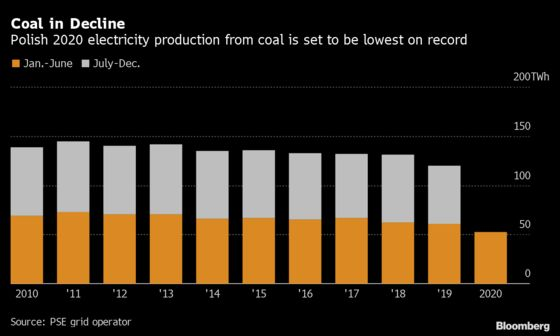 Europe's Coal Heartland Starts Talks on Phasing Out the Fuel