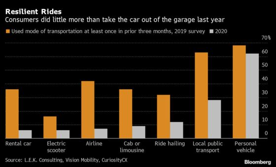 Personal Cars Are Spared From Transport Plunge
