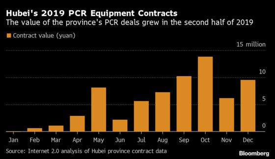 China PCR Purchases Spiked in Months Before First Known Covid Cases,Firm Says