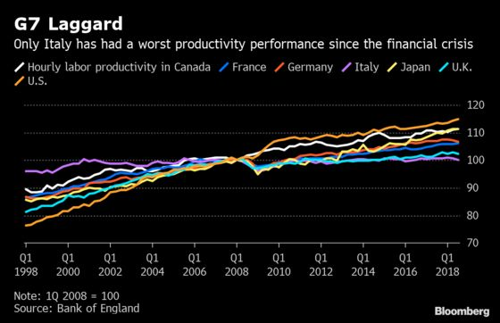 Britain Posts Worst Productivity Performance in Five Years