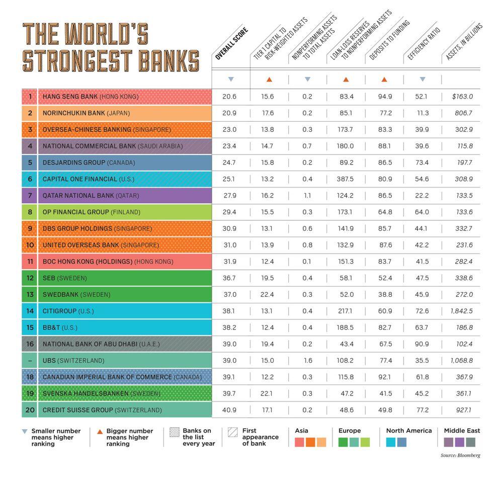 Hang Seng Repeats as World's Strongest Bank - Bloomberg