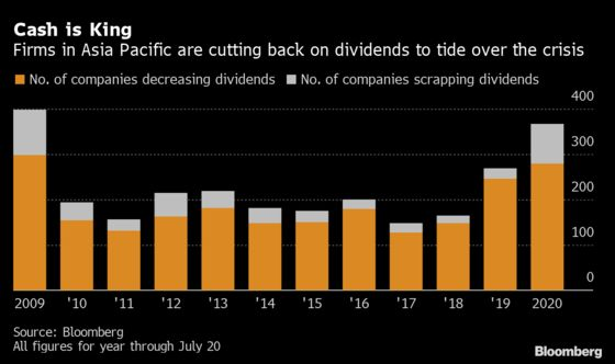 Dividends Come Crashing Down as Asian Companies Preserve Cash