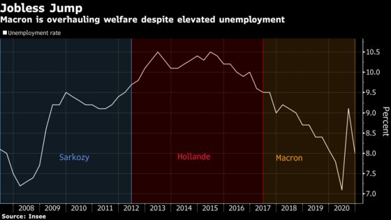 Macron to Overhaul Welfare Despite Economic Crisis and Elections