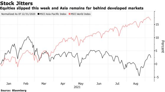 Equities slipped this week and Asia remains far behind developed markets