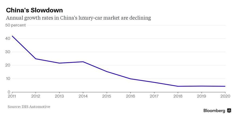 Rolls Royce Ultra Luxury Car Frontier Enters Kazakhstan Bloomberg