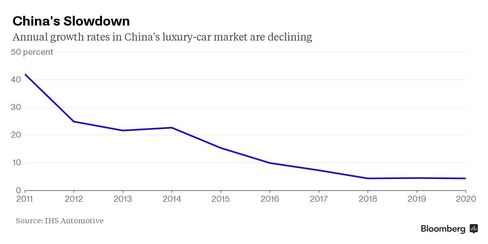 Growth rates in China's luxury-car market are slowing