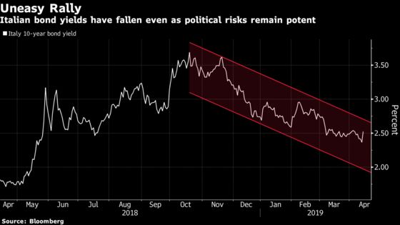 Italy's Bonds Lure Investors Into Risky Marriage of Convenience