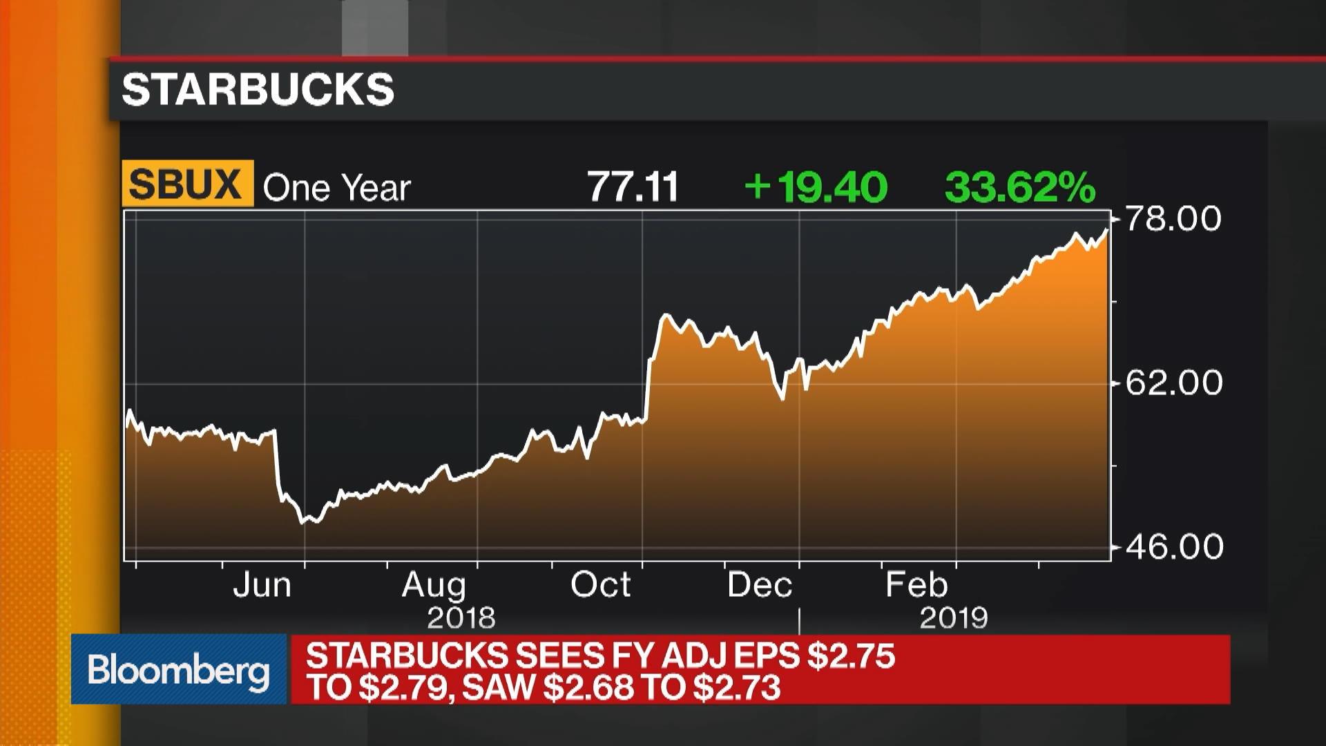 SBUX:NASDAQ GS Stock Quote - Starbucks Corp - Bloomberg Markets