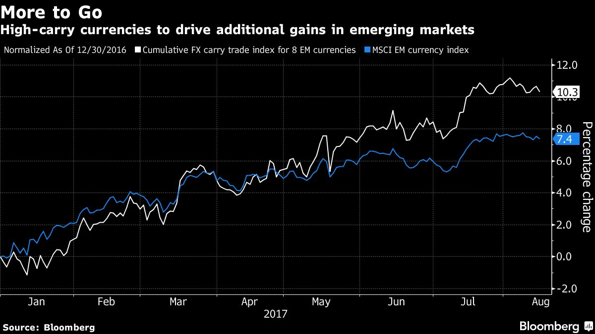 Emerging market currency bulls see interest rates driving gains emerging market currency bulls see interest rates driving gains bloomberg geenschuldenfo Image collections