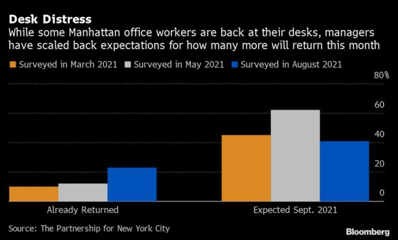 Wall Street Is Back — Just Not the Way Executives Had Hoped