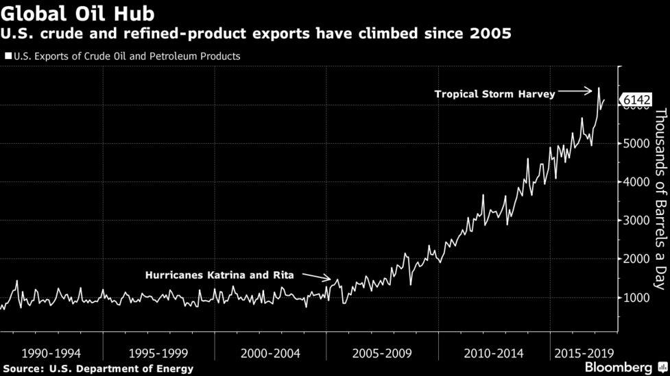 Harvey's Impact on World Oil Market Underlines Growing U S  Role