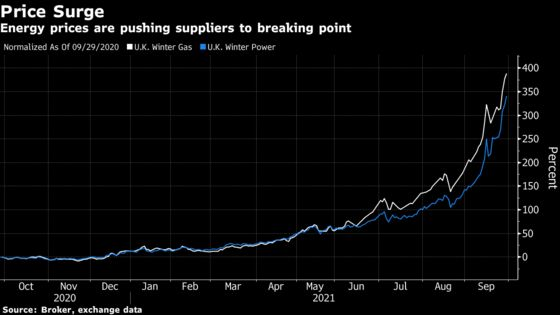 Three More U.K. Power Suppliers Collapse as Energy Crisis Deepens