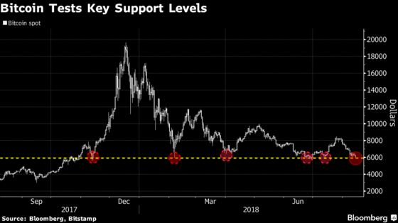 Bitcoin, Ether Sink as 'Sense of Panic' Grips Crypto Investors
