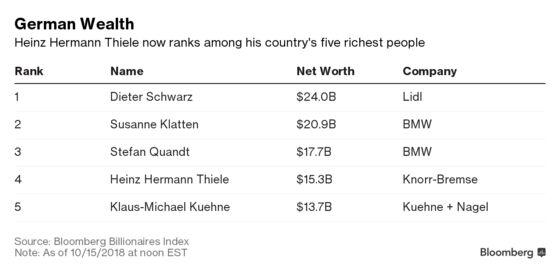 German Industrialist Builds $15.3 Billion Fortune After IPO