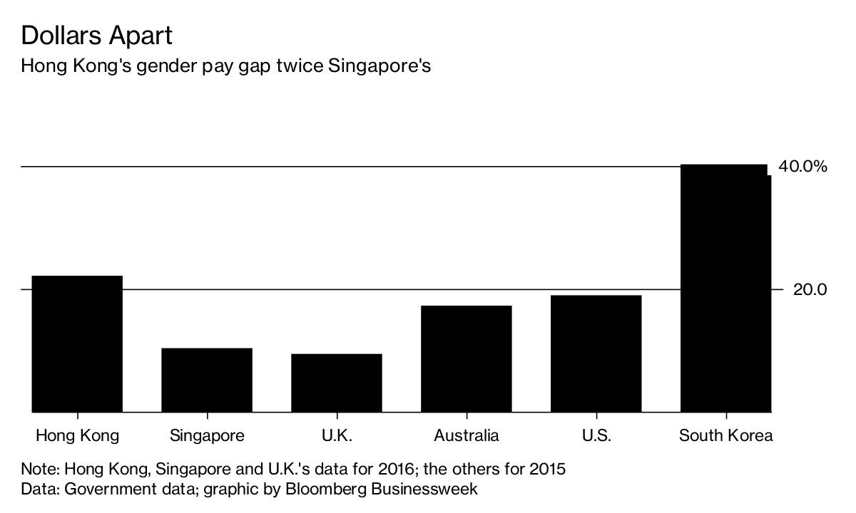 Hong Kong Gender Pay Gap Double Singapore, Half Korea's