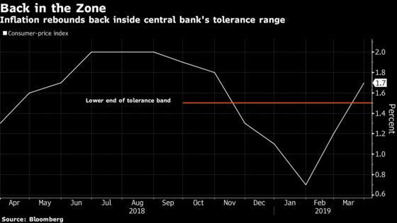 Poland Holds Rates as Central Bankers Bicker Over Fiscal Risks