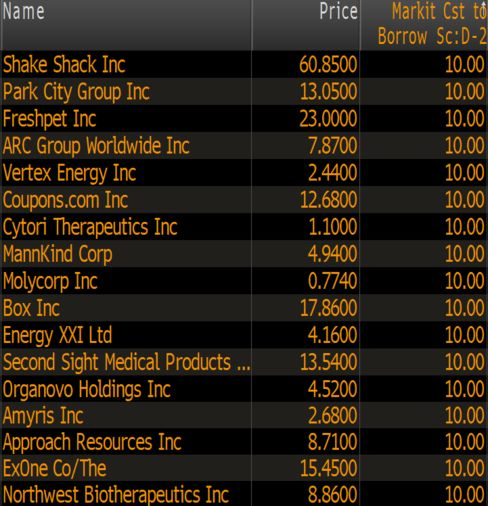 Russell 3000 stocks with highest cost-to-borrow scores