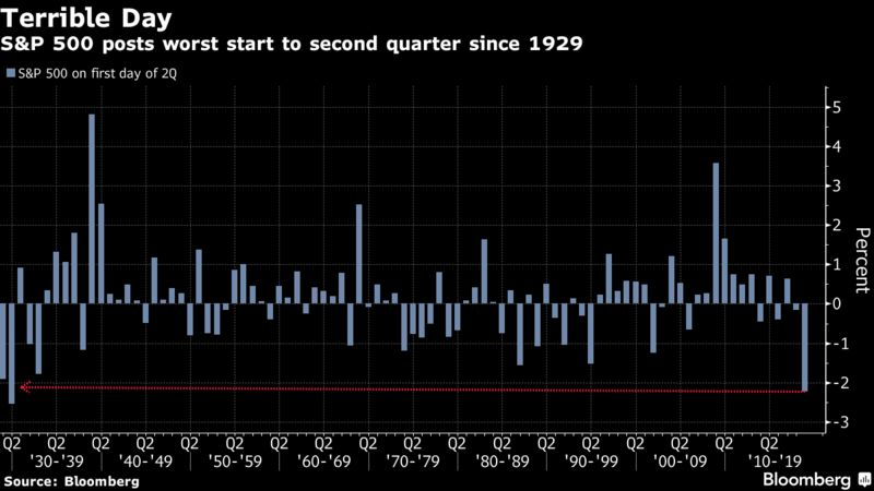 Stocks' Second-Quarter Start Is the Worst Since the Great Depression – Trending Stuff
