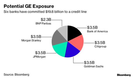 GE Could Be a $41 Billion Problem for Big Banks