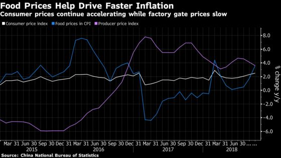 China Consumer Inflation Accelerates, Factory Prices Slow
