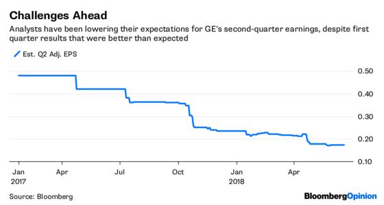 GE Dangled a Breakup. Investors Now Expect It.