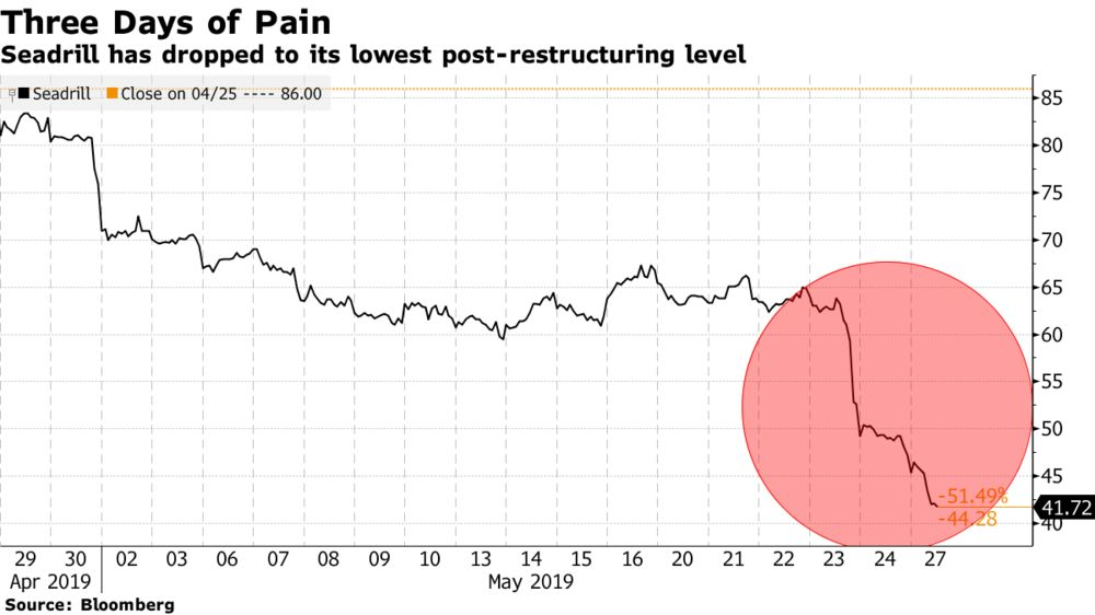 Seadrill's Plunge Deepens After Analysts Slash Target by 88%