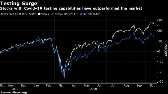 Rally in Covid-Testing Stocks Here to Stay in Virus Resurgence