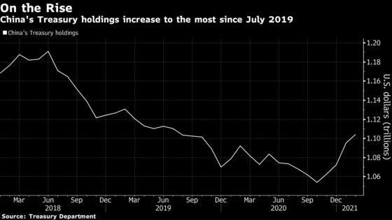 China's Holdings of Treasuries Hit Highest Since July 2019