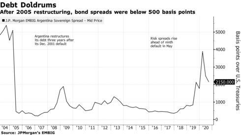 Después de la reestructuración de 2005, los diferenciales de los bonos estaban por debajo de 500 puntos básicos