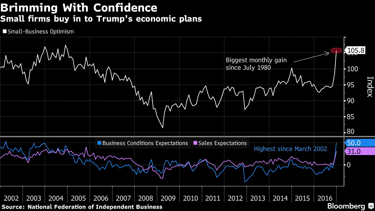 U.S. Small-Business Optimism Index Surges by Most Since 1980