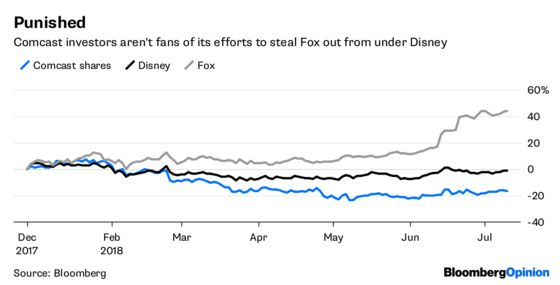 Comcast Can Still Win by Standing Pat in Fox Hunt