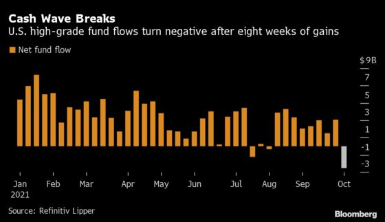 Investors Yank Most Cash From High-Grade Bond Funds in 18 Months