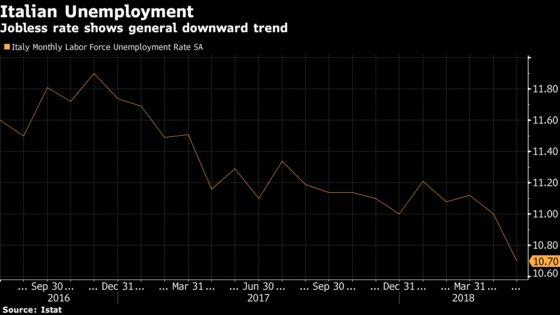 Italy Unemployment Rate Falls in Boost for Populist Leaders