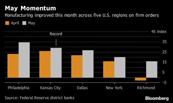 Fed Gauges Show Factories Shift to Higher Gear After Soft April
