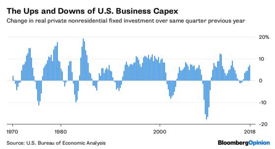 Businesses Are Investing More in 2018, But It's No Boom