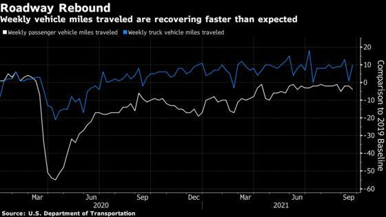 Stir-Crazy Americans Hit Road, Spurring Muni Toll-Bond Demand