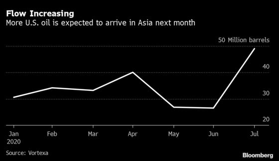 Asian Buyers Turn to U.S. Oil Amid Uncertain Flows From OPEC